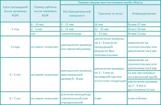 Размер папулы пробы Манту с учетом БЦЖ