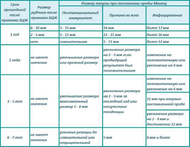 Размер пробы Манту с учетом БЦЖ