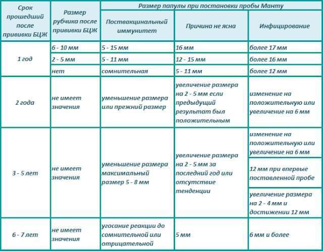 Нормы туберкулинодиагностики у детей с учетом БЦЖ