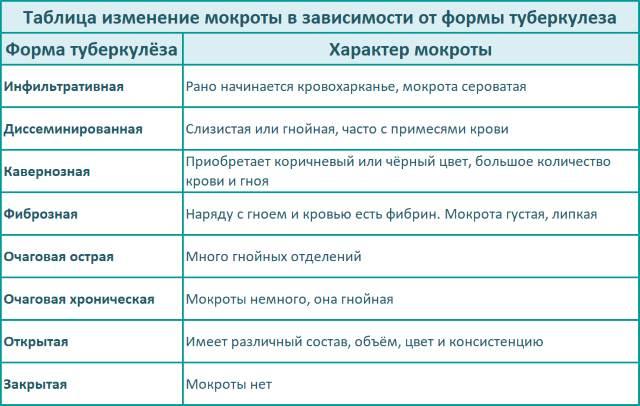 Таблица изменение мокроты в зависимости от формы туберкулеза