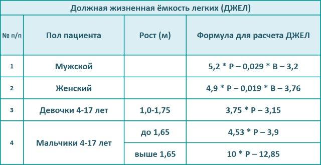 Таблица должная жизненная ёмкость легких (ДЖЕЛ)