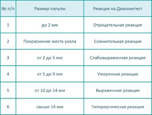 Таблица оценки результатов диаскинтеста