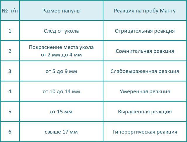 Таблица оценки результата на пробу Манту