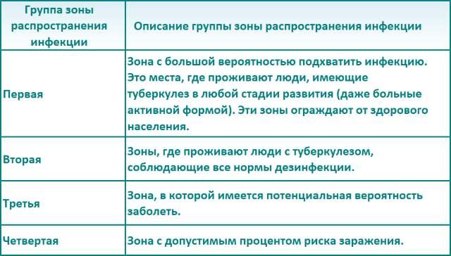 Таблица зон распространения инфекции