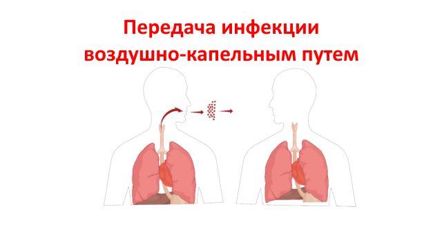 Передача инфекции воздушно-капельным путем