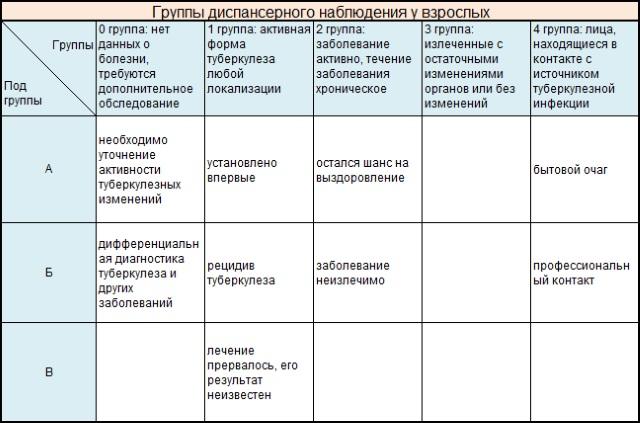 Таблица группы диспансерного наблюдения у взрослых